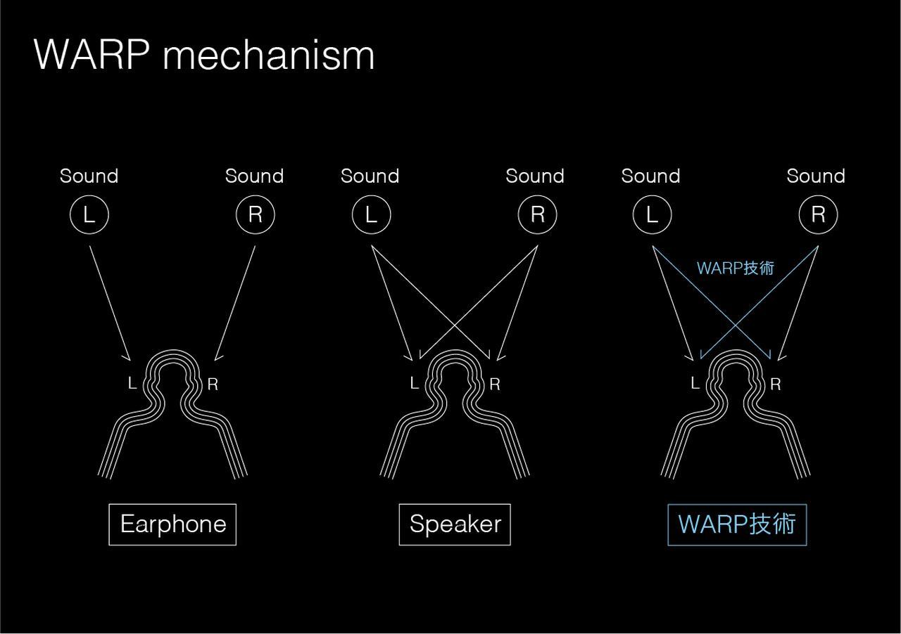 画像: 通常、イヤホンでは左右チャンネルの音が混ざり合わない頭内定位となるが、「CR-V1」、「CR-M1」はWARPシステム技術を用い頭内定位を軽減しているという。