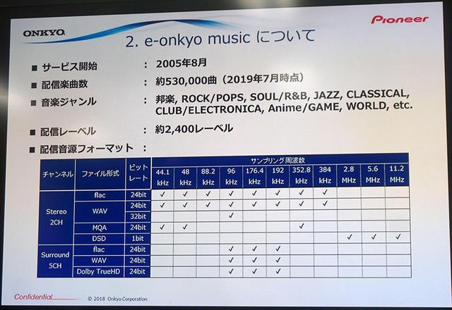 画像: e-onkyo musicでは、現在53,000曲のハイレゾ音源を配信中とのこと