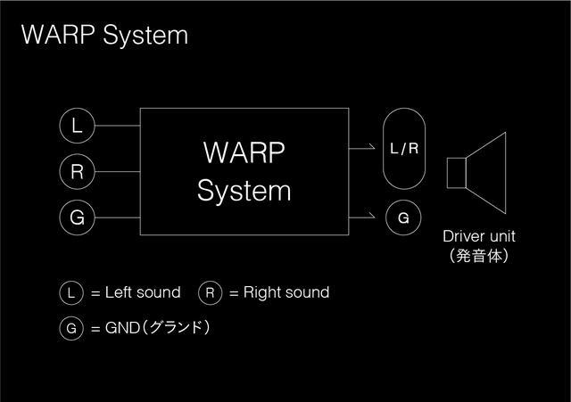 画像: WARPシステムの概略図。 帯域、レベル、位相を調整したL・Rチャンネルの信号をそれぞれ反対のチャンネルに合わせ再生する。このことにより音の広がりを感じることができるという。