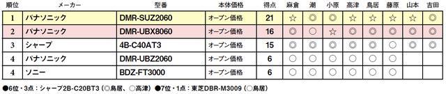 画像2: 第5位:ソニー BDZ-FT3000