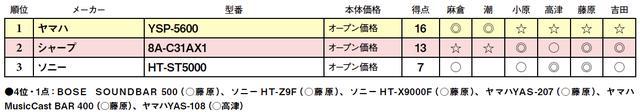 画像2: 第3位:ソニー HT-ST5000