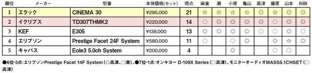 画像2: 第5位:キャバス Eole3 5.0ch System