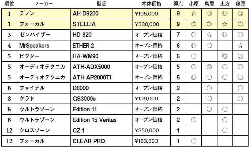 画像2: 第5位:オーディオテクニカ ATH-AP2000Ti