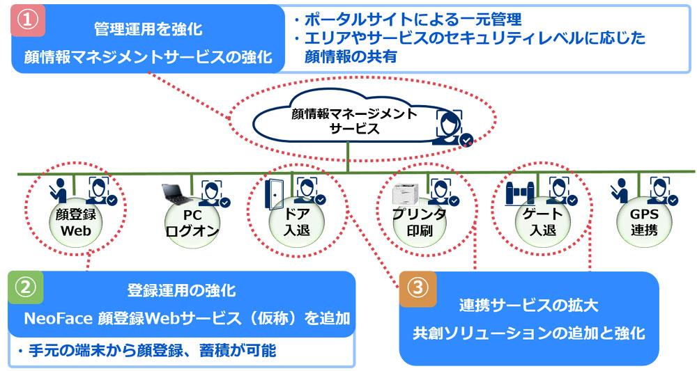 画像1: 顔認証でオフィスのセキュリティと勤怠状況を一元管理できるNECの「顔認証ソリューションforオフィス」が、機能強化して新登場