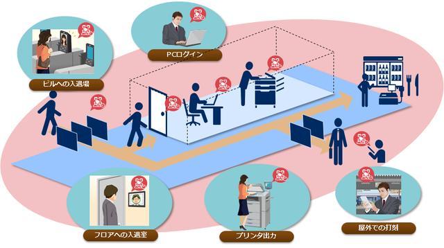 画像: 顔認証ソリューション for オフィス: 顔認証 | NEC