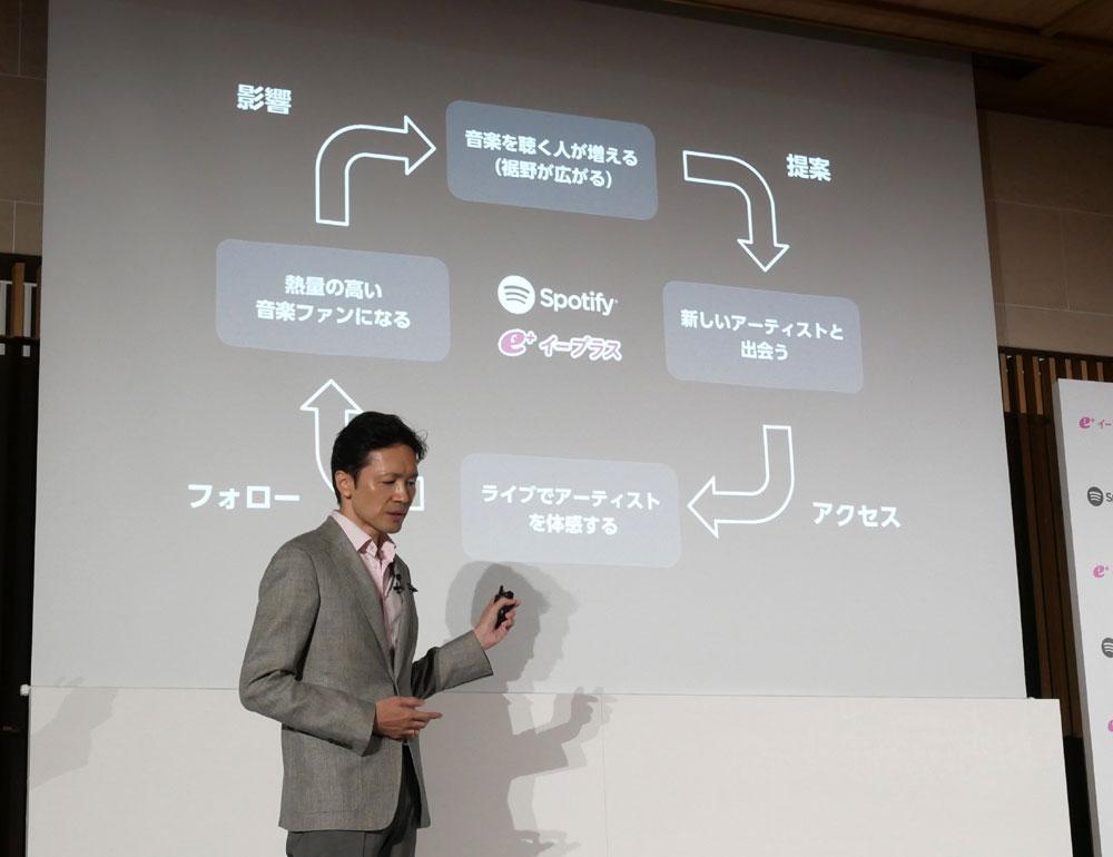 画像: 今回の提携によって、図のような環を作り「音楽ファンを増やしたい」と語る玉木社長
