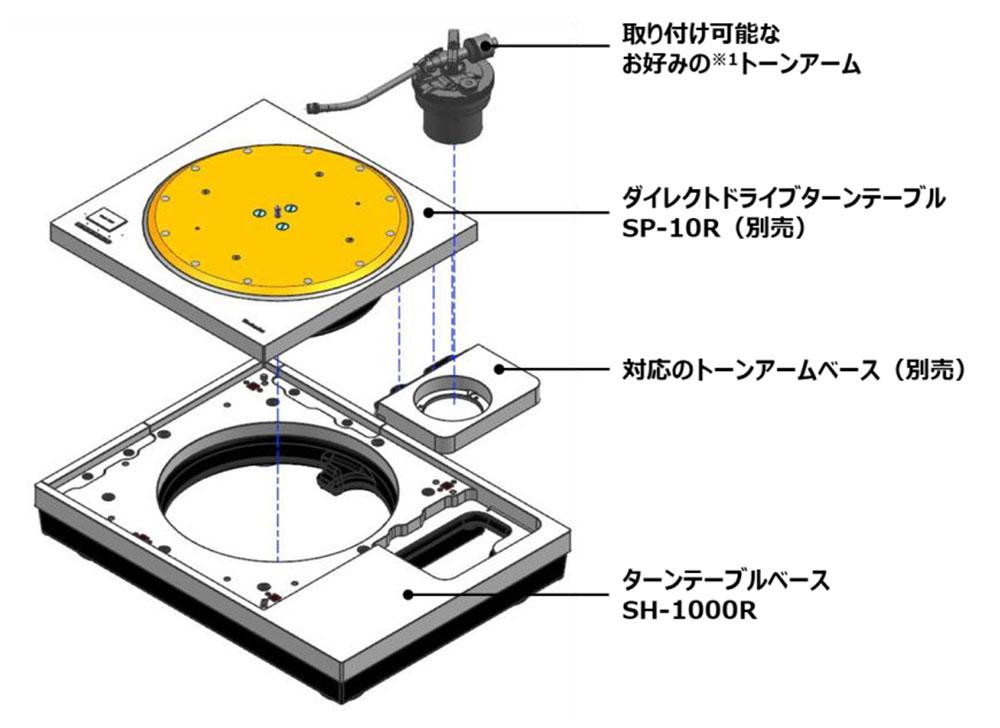画像: SH-1000Rを使った場合のシステム例
