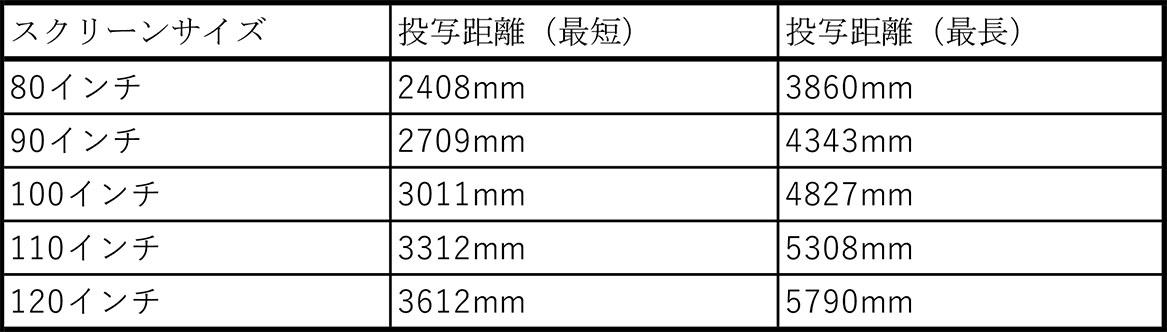 画像1: 4K/DLPプロジェクターは、ここまで進化していたか! BenQ「HT5550」を視聴して、映像品質の進化に感動を禁じえなかった【4K DLPの魅力に密着 その2】