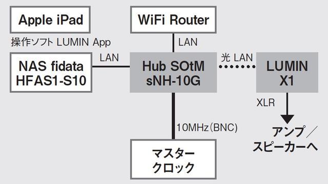 画像: SOtMのsNH-10Gは、「マスタークロック入力が可能」というマニアックな仕様もラインナップする、オーディオ的なこだわりに満ちたハブだ
