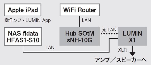 画像: X1はRJ45のLAN端子と、SFPの光LAN端子の2系統を搭載しており、その両方を同時に使うことも可能。そこで、前者をフィダータS10と、後者をSOtMのsNH-10Gとそれぞれ直結してみた