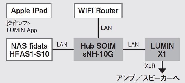 画像: 次にハブをSOtM(ソム)のオーディオ用ハブ、sNH-10Gと交換。オーディオ用として開発されたハブを使った場合の効果を確認した