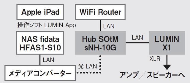画像: ここまでの取材で光LAN接続の音質改善効果が明確だったので、ハブとサーバー間を光LAN接続にして高品位化が図れるのかをチェックした。ミュージックサーバーで光LAN端子を備えている製品は存在しないので、メディアコンバーターという電気/光変換器を用いて、フィダータS10とsNH-10Gを光LAN接続した