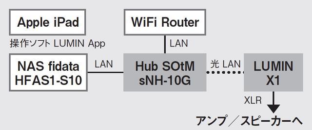 画像: X1とsNH-10Gは、業務用で使われる光LAN端子(SFP)を搭載、光LAN信号で伝送することでノイズなどの点で音質上、有利になるという。ここではその効能をチェックすべく、両機を光LANケーブルで直結した