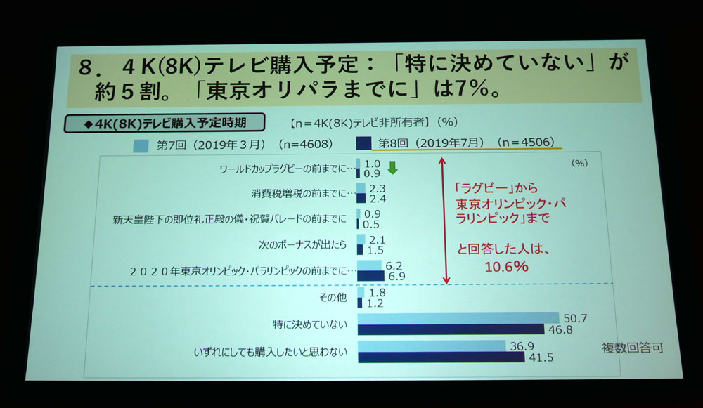 画像: 4Kテレビ購入時期についての回答