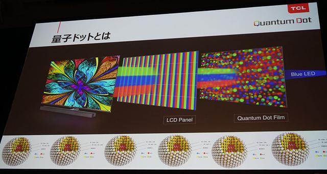 画像: 量子化ドットの解説図。微細な粒子を含んだフィルムを取り付けることで、色域拡大を行なっている