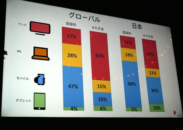 画像: 加入後、半年ほど経つと、テレビでの視聴「時間」が増える、という調査結果
