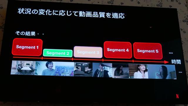 画像: 通信状況に合わせて、それらを適宜切り替えることで、バッファリングを低減させている