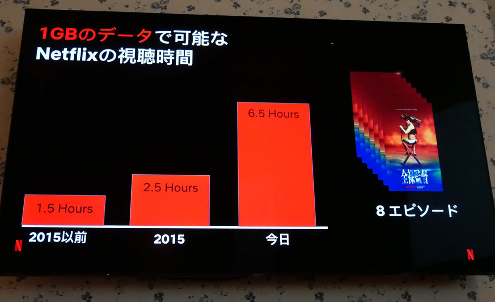 画像3: セッション2 配信データの軽量化とバッファリングの軽減