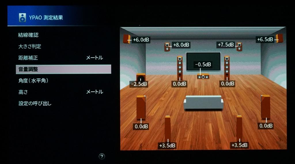 画像: 音量補正も理屈通りの値を正確に測定していることがわかる