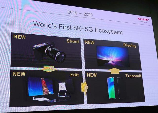 画像: 8Kのエコシステムが揃った