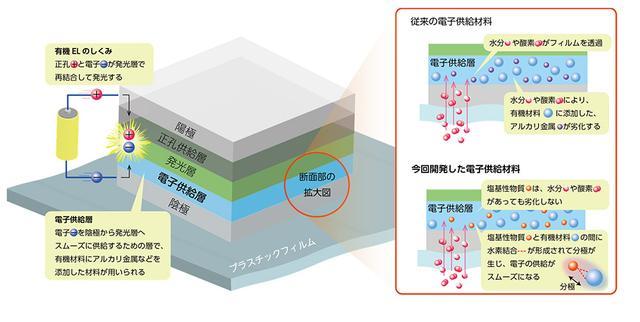 画像: 有機ELの仕組みと、開発された電子供給材料の特徴