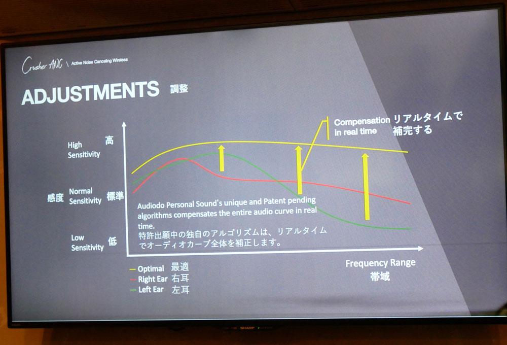 画像: 「audiodo PERSONAL SOUND」の仕組みをざっくり紹介すると、理想の聴こえ方(黄色の線)に対して、測定した結果(赤・緑の線)を元に、それ(聴こえ方)を黄色の線に近づけるような補正を行なうという