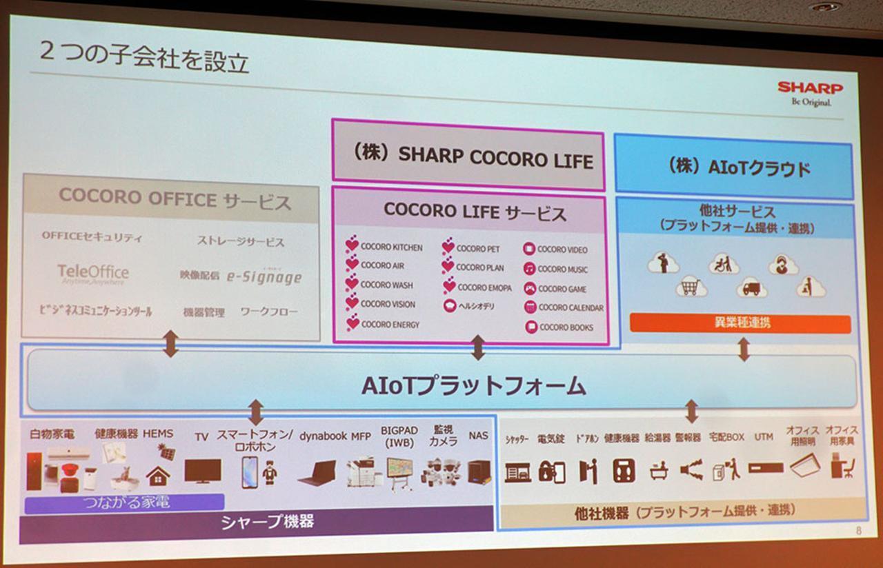 画像1: 【CEATEC2019レポート】シャープがAIoTプラットフォームの展開を発表。「8K+5GとAIoTで世界を変える」