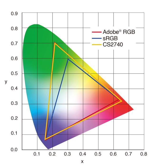 画像1: EIZO、27型の4K解像度のカラーマネジメント液晶モニター「ColorEdge CS2740」を10月24日に発売。色域はAdobe RGBを99%カバー