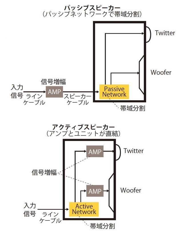 画像: 中核技術❶ アクティブスピーカーの利点とは?