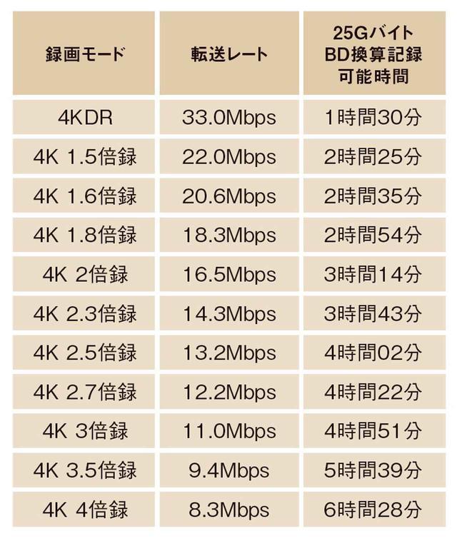 画像2: 4K長時間録画モードの詳細