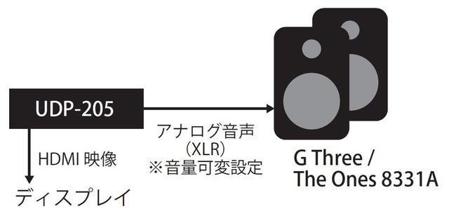 画像: G ThreeおよびThe Ones 8331Aの再生には、オッポデジタルUDP-205のXLRバランス出力を直接つないだ。GシリーズおよびThe Onesシリーズの製品群はいずれもボリュウム非搭載なので、プリアンプやAVセンターのプリ出力、あるいは今回試したようなプレーヤーに可変音量出力機能が必要だ。なお、現在市販されている単体D/Aコンバーターは可変音量出力機能を搭載しているモデルがほとんど