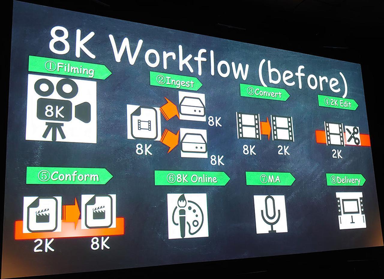 画像: これまでは2Kに変換して編集し、そのデータを元に8K本編を構成していた