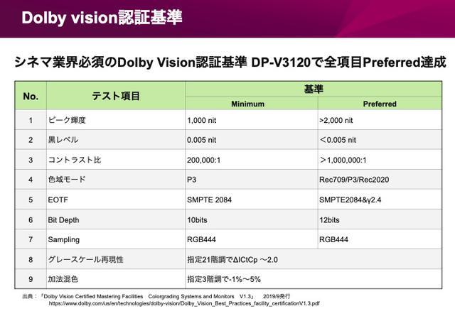画像2: カメラが捉えた映像をすべて再現できる、HDRのためのモニター。キヤノン「DP-V3120」でしか観られない絵がある:麻倉怜士のいいもの研究所 レポート27