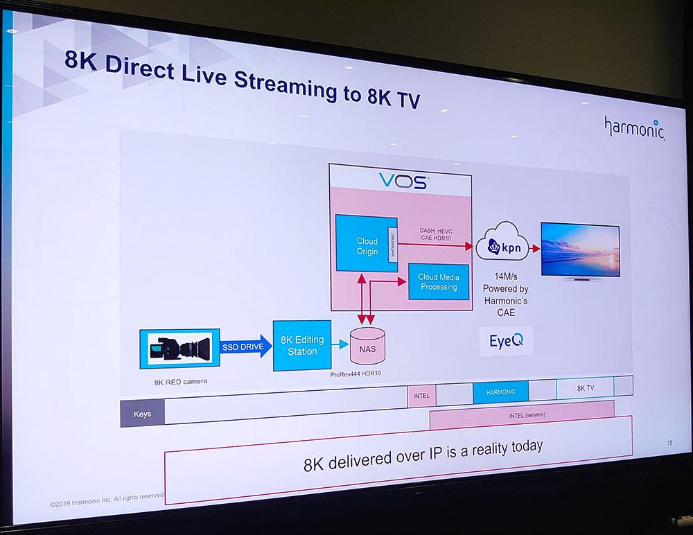 画像: 8K・5G配信、伝送系統図