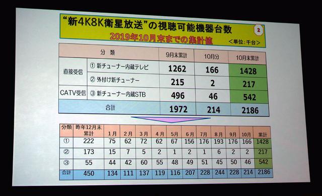 画像1: 新4K8K衛星放送の開始1周年セレモニーが都内で開催。対応機器の普及も順調で、10月末時点で218万台を達成。深田恭子も真っ赤なドレスで来場し、4Kの魅力を語った