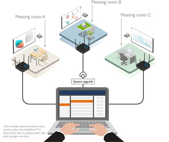 画像: InstaShow™S WDC20 ワイヤレスソリューション | ベンキュービジネス - BenQ Display Solutions