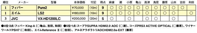 画像2: 第3位:JVC VX-HD1200LC