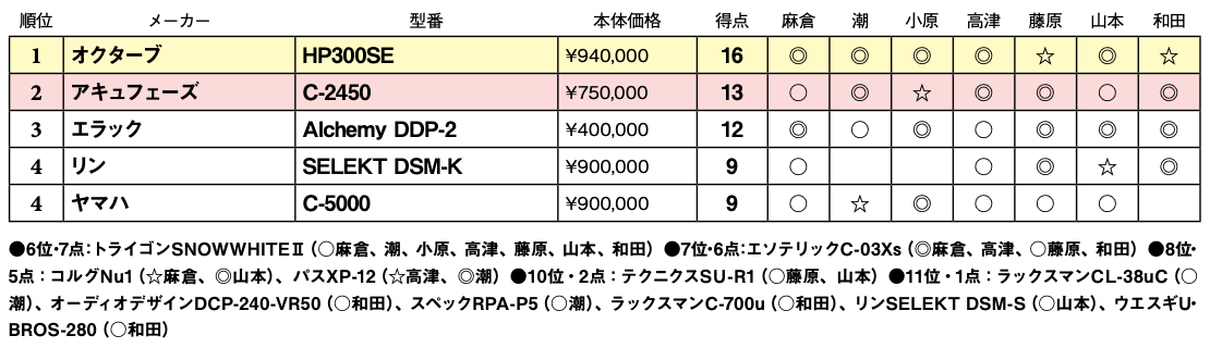 画像2: 第4位:ヤマハ C-5000