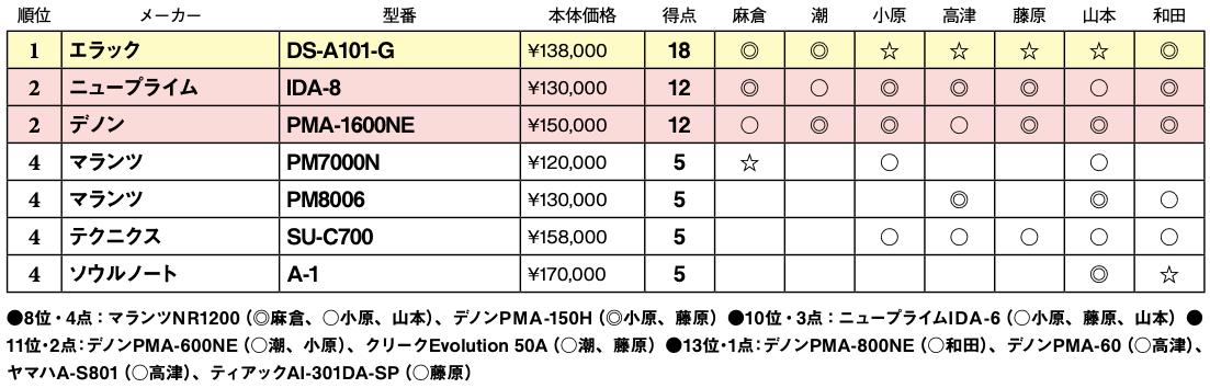 画像2: 第4位:ソウルノート A-1