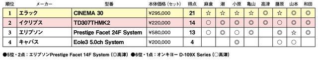 画像2: 第4位:キャバス Eole3 5.0ch System