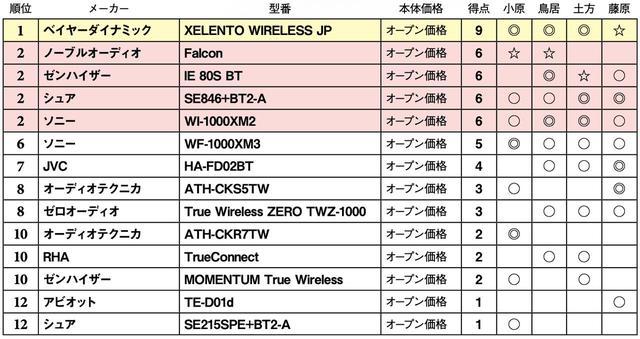 画像3: 第2位:ソニー WI-1000XM2
