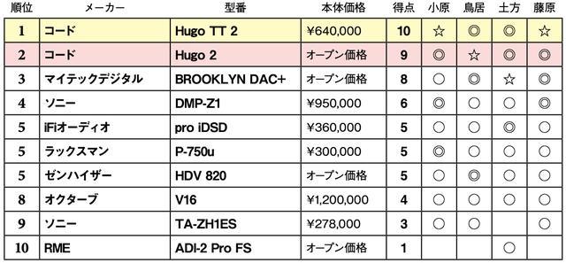 画像2: 第5位:ゼンハイザー HDV 820