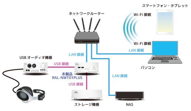 画像: ネットワークオーディオトランスポート RAL-NWT01 PLUS | RATOC Audio Lab