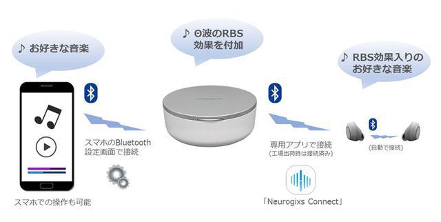 画像: 心地よい眠りに誘ってくれる、睡眠サポートイヤホン「Neurogixs A1」が先行販売開始。入眠時の脳波に着目したRBS技術とは?