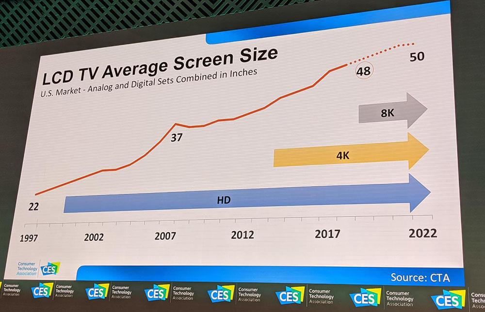 画像: アメリカの液晶テレビの平均画面サイズは2022年に50型へ。8Kがサイズアップを牽引