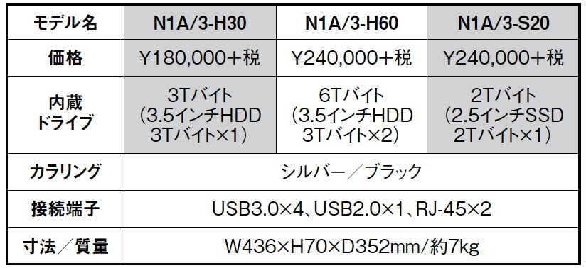"""画像4: """"躍動のDELA"""" N1シリーズの新世代機とオーディオ用スイッチングハブ登場"""