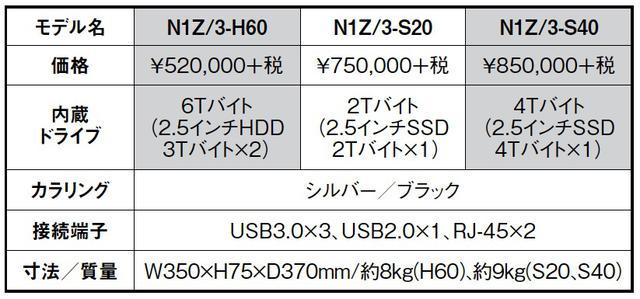 """画像2: """"躍動のDELA"""" N1シリーズの新世代機とオーディオ用スイッチングハブ登場"""