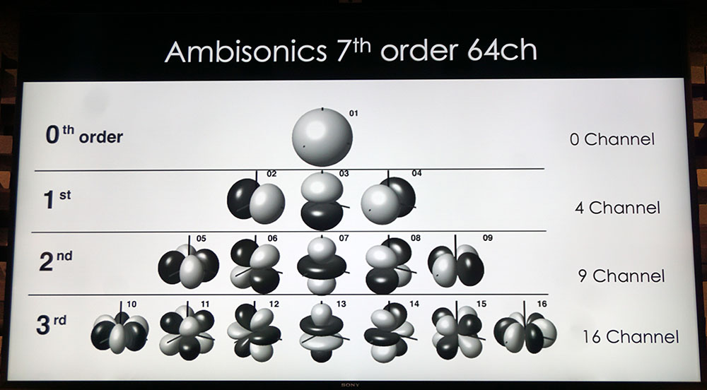 画像: アンビソニックの再生では、チャンネルという概念で空間を埋めていく。その数が多い方がより緻密でリアルな立体音響を再現できることになる