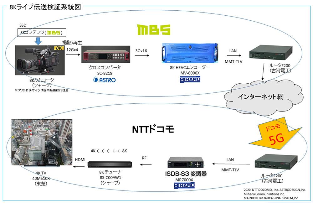 画像: アストロデザインと毎日放送など4社が、ドコモの5Gプレサービスを活用した8KのHEVCライブストリーミング実証実験に成功