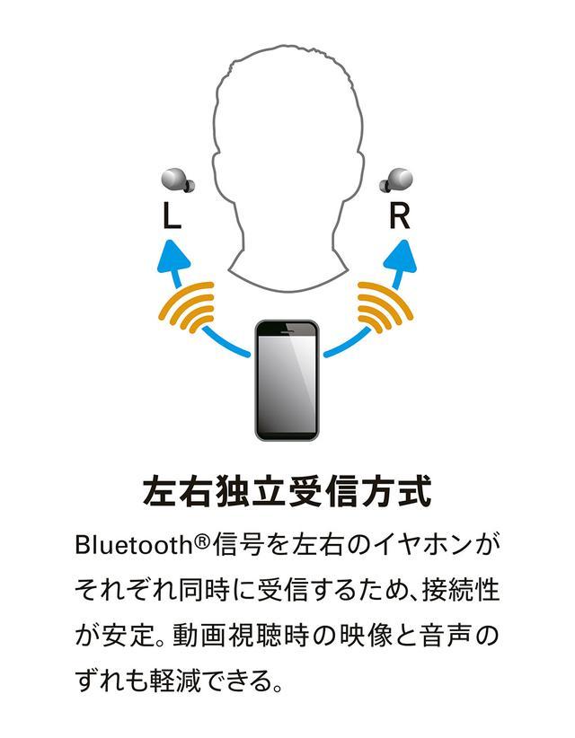 画像: 左右のイヤホン本体それぞれが再生機(スマホ)から直接信号を受信している。これはBluetoothの仕組みを応用することで実現しており、現在発売されているほとんどの再生機で使えるというから嬉しい